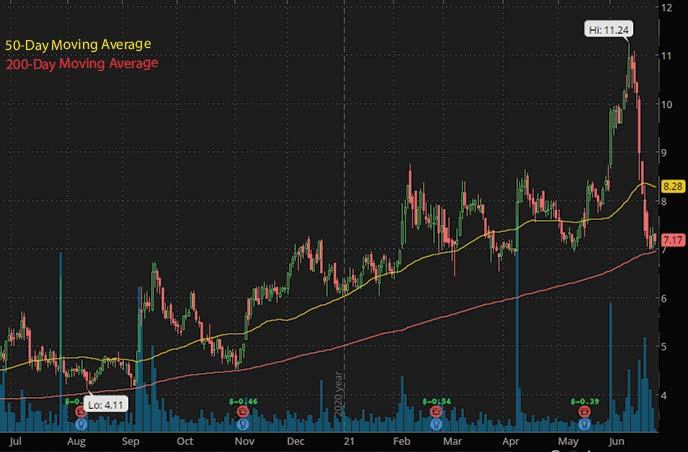 best penny stocks to watch right now Paratek Pharmaceuticals PRTK stock chart
