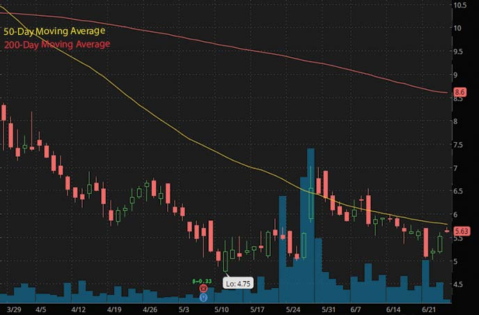 best penny stocks to watch right now Syros Pharmaceuticals SYRS stock chart