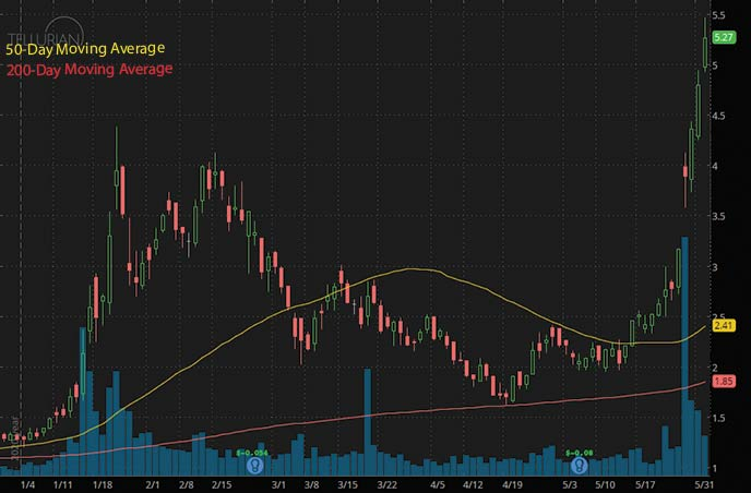 best penny stocks to watch right now Tellurian TELL stock chart