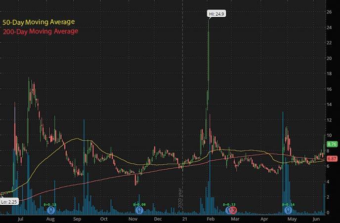 best penny stocks to watch right now Vaxart Inc. VXRT stock chart