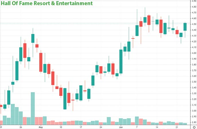 best tech penny stocks to watch right now Hall Of Fame Resort & Entertainment HOFV stock chart