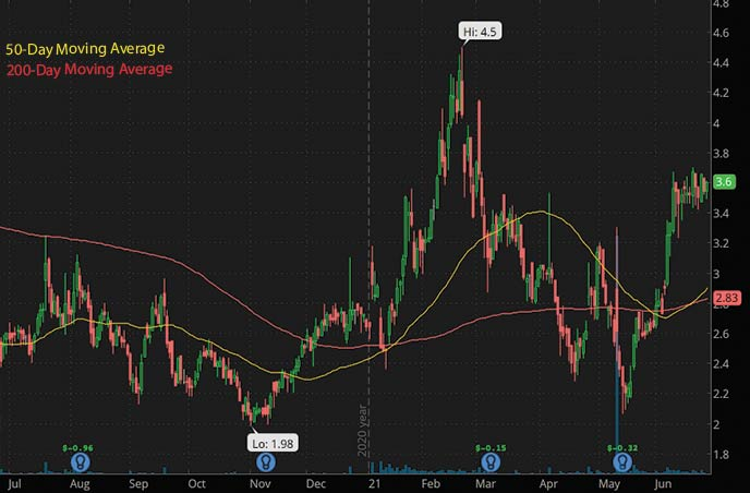 biotech penny stocks to watch this week Cerecor Inc. CERC stock chart