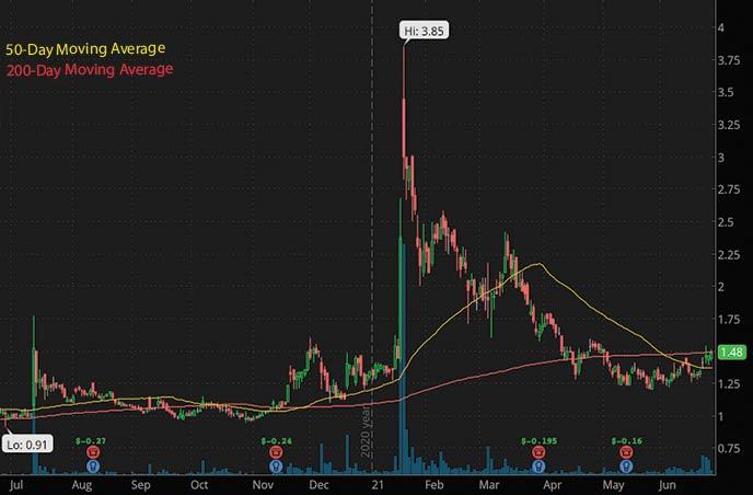 biotech penny stocks to watch this week Dare Bioscience DARE stock chart