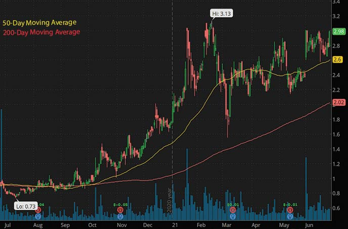 biotech penny stocks to watch this week Lineage Cell Therapeutics LCTX stock chart