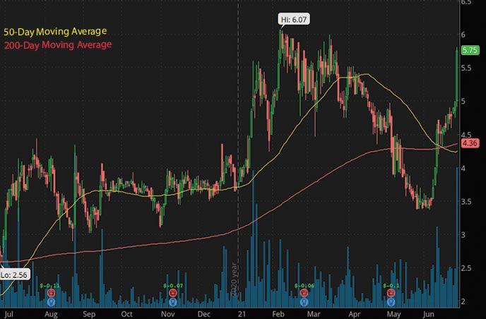 biotech penny stocks to watch this week MediWound Ltd MDWD stock chart