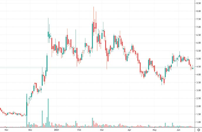 esports penny stocks to watch right now Elys Game Technology ELYS stock chart