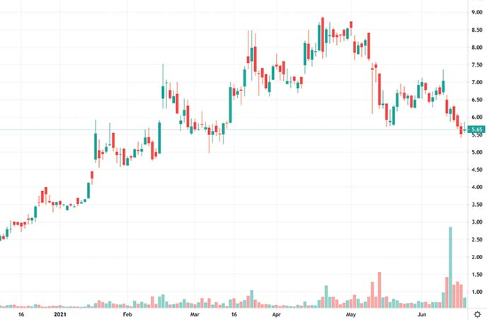 esports penny stocks to watch right now Enthusiast Gaming EGLX stock chart