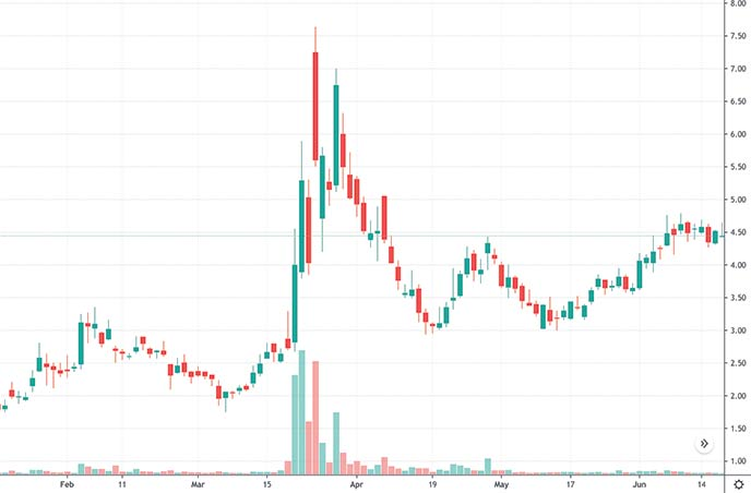 esports penny stocks to watch right now Hall Of Fame Sports & Entertainment HOFV stock chart