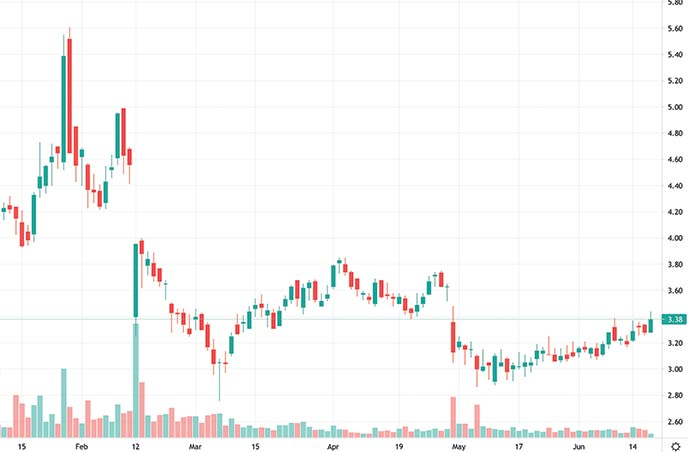 esports penny stocks to watch right now Limelight Networks LLNW stock chart