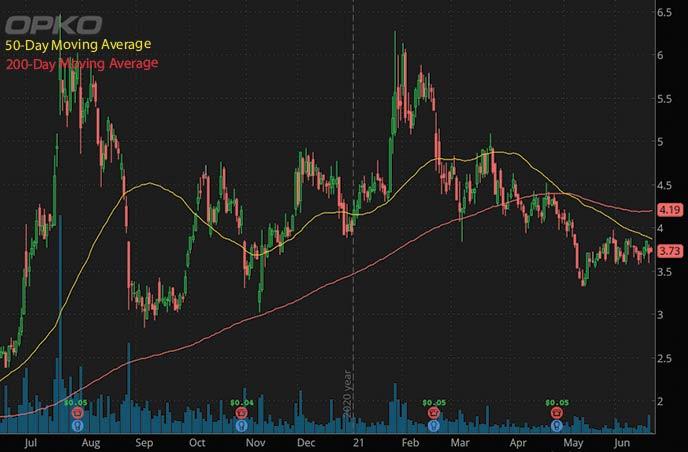 penny stocks on robinhood to watch Opko Health Inc. OPK stock chart