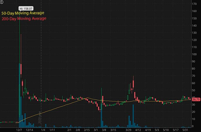 penny stocks on robinhood to watch right now Greenwich LifeSciences GLSI stock chart