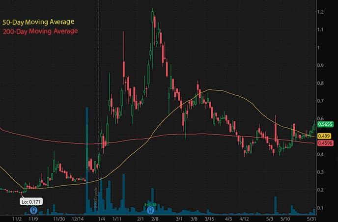 penny stocks to buy right now on robinhood Acasti Pharma ACST stock chart