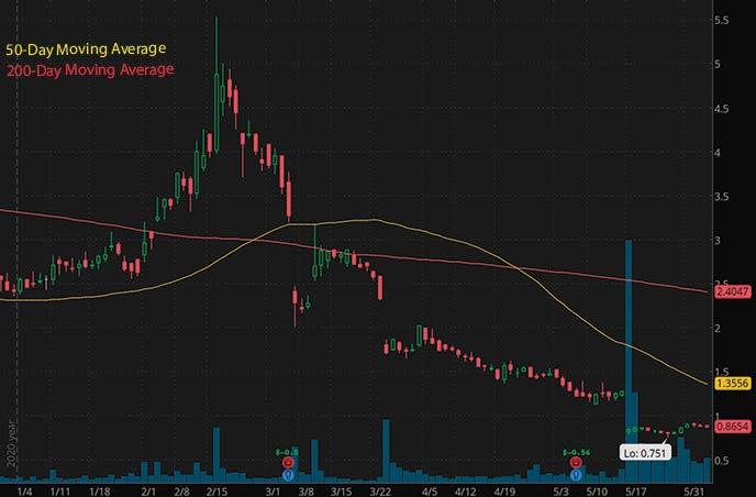 penny stocks to buy right now on robinhood Evofem Biosciences Inc. EVFM stock chart