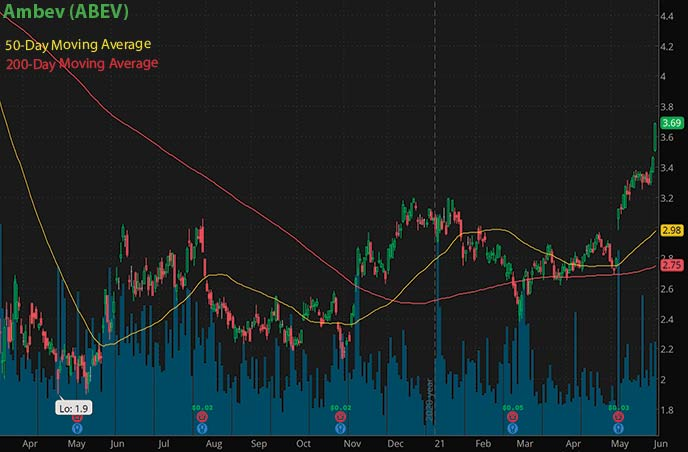 reopening penny stocks to buy Ambev ABEV stock chart
