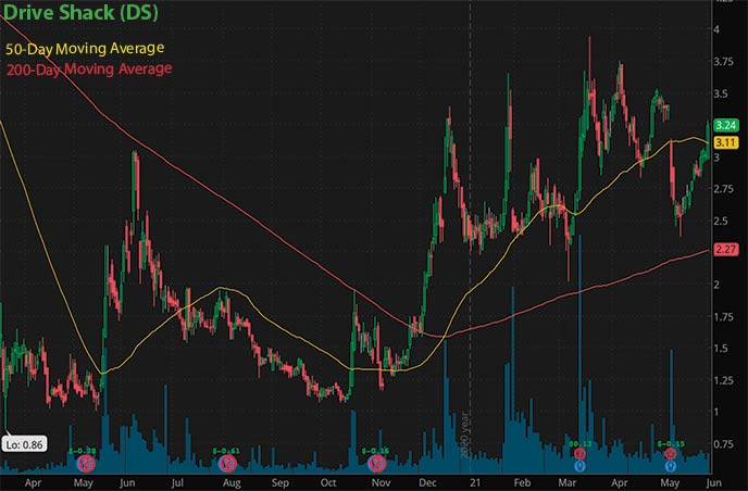 reopening penny stocks to buy Drive Shack DS stock chart