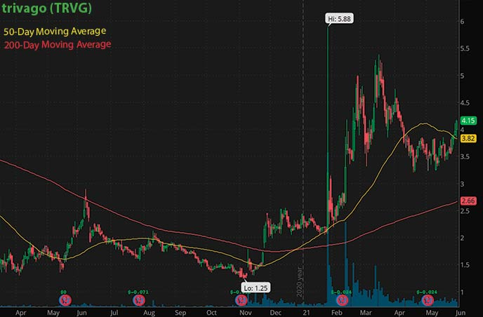reopening penny stocks to buy trivago TRVG stock chart