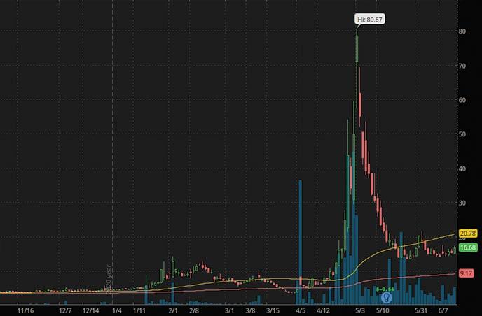 robinhood penny stocks to watch right now Brooklyn Immunotherapeutics BTX