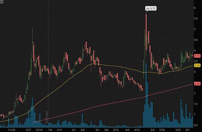 robinhood penny stocks to watch right now MindMed MNMD stock chart