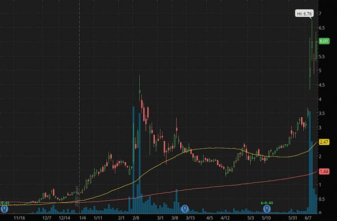 robinhood penny stocks to watch right now Torchlight Energy Resources Inc. TRCH stock chart
