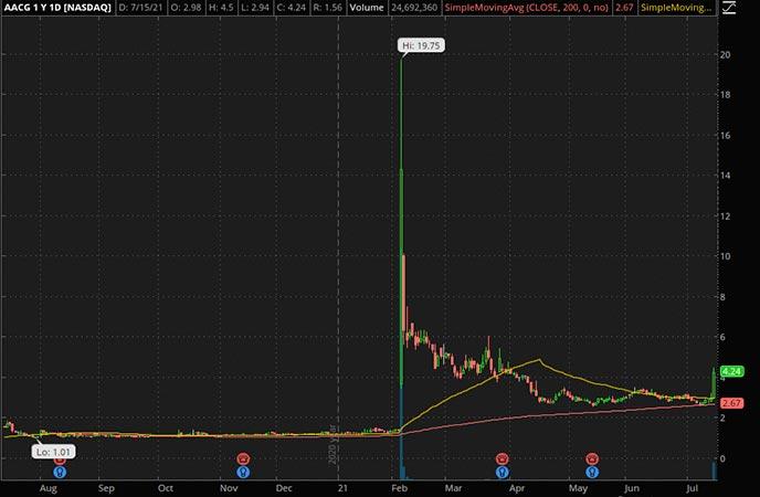 Penny_Stocks_to_Watch_ATA_Creativity_Global_AACG_Stock_Chart