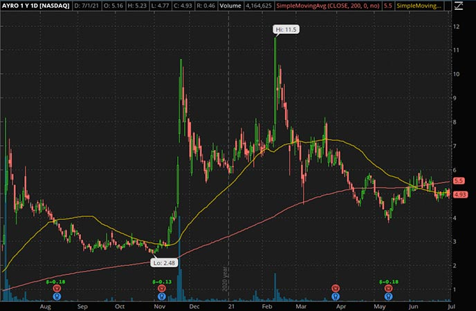 Penny_Stocks_to_Watch_AYRO Inc. (AYRO Stock Chart)
