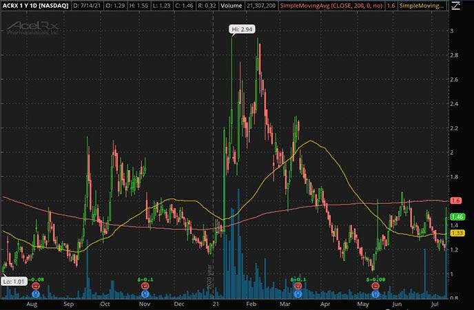 Penny_Stocks_to_Watch_AcelRx