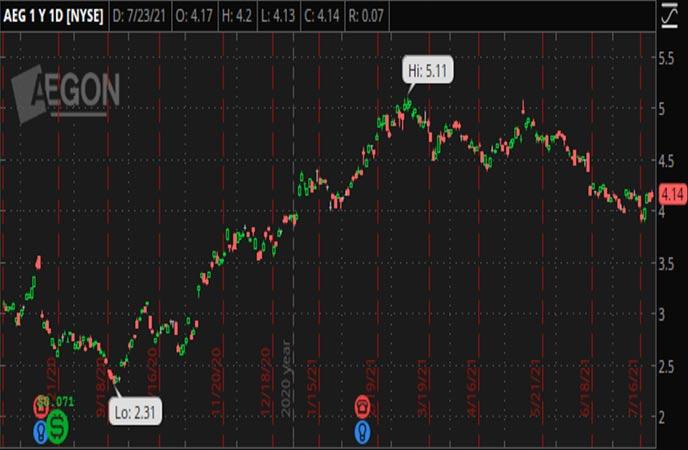 Penny_Stocks_to_Watch_Aegon_N.V._(AEG_Stock_Chart)