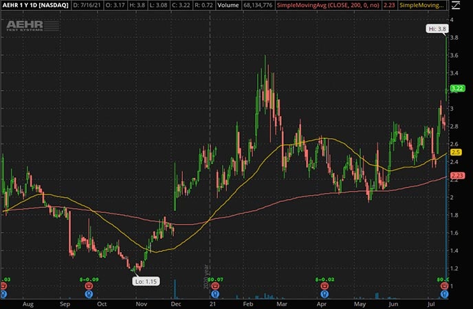 Penny_Stocks_to_Watch_Aehr Tests Systems (AEHR Stock Chart)
