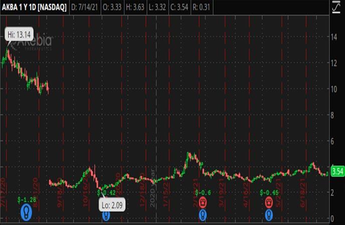 Penny_Stocks_to_Watch_Akebia_Therapeutics_Inc_AKBA_Stock_Chart