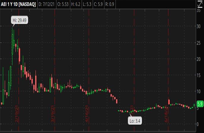 Penny_Stocks_to_Watch_Alset_EHome_International_Inc_AEI_Stock_Chart