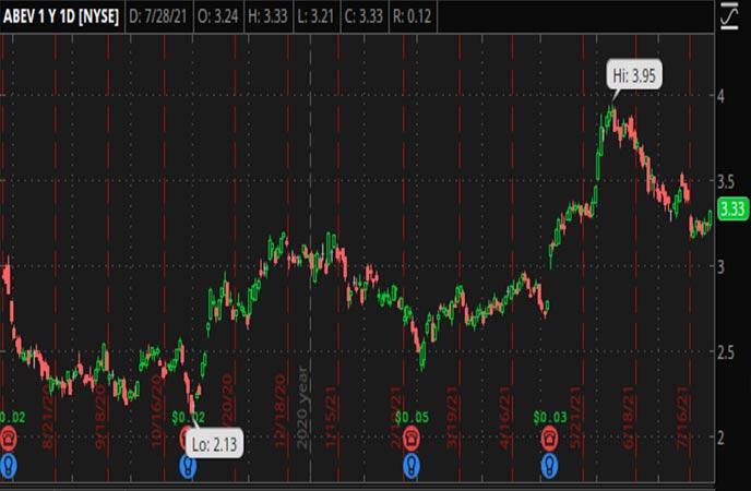 Penny_Stocks_to_Watch_Ambev_S.A._(ABEV_Stock_Chart)