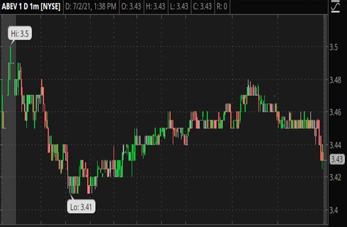 Penny_Stocks_to_Watch_Ambev_S