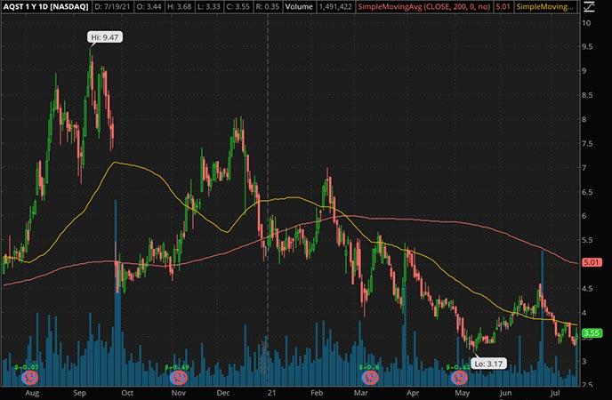 Penny_Stocks_to_Watch_Aquestive Inc. (AQST Stock Chart)