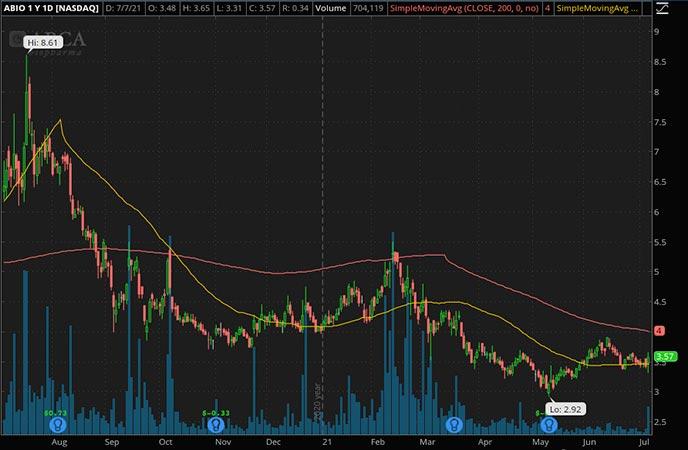 Penny_Stocks_to_Watch_Arca Biosciences Inc. (ABIO Stock Chart)