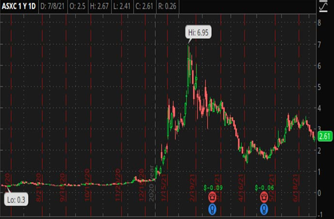 Penny_Stocks_to_Watch_Asensus_Surgical_Inc_ASXC_Stock_Chart