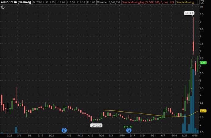 Penny_Stocks_to_Watch_Auddia