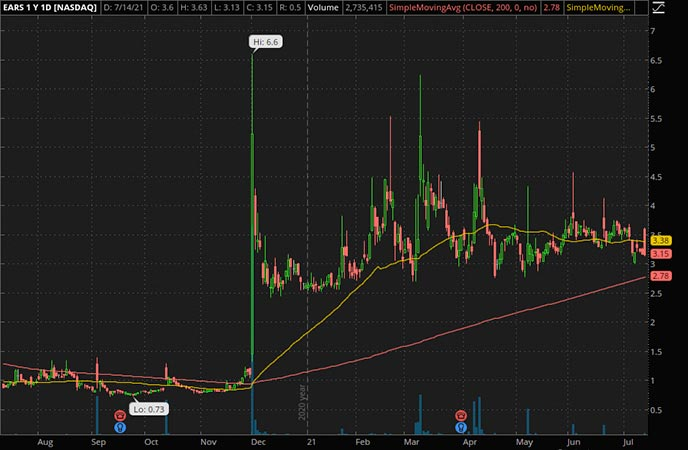 Penny_Stocks_to_Watch_Auris Medical Holding Ltd. (EARS Stock Chart)