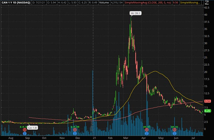 Penny_Stocks_to_Watch_Canaan Inc. (CAN Stock Chart)