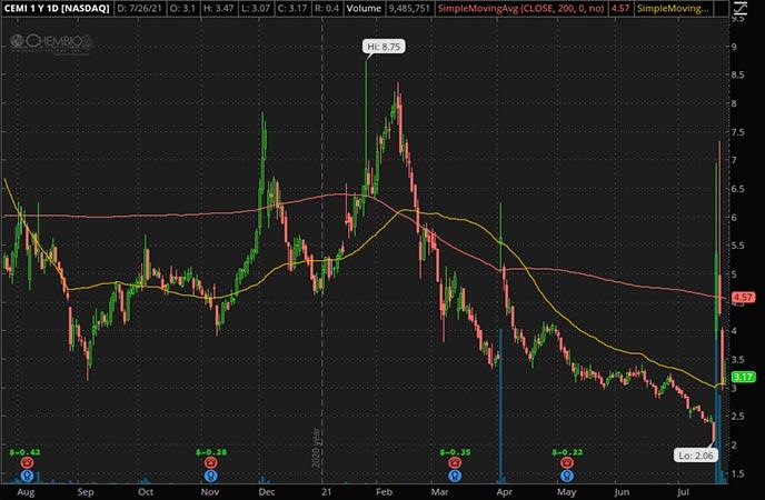 Penny_Stocks_to_Watch_Chembio Diagnostics Inc. (CEMI Stock Chart)