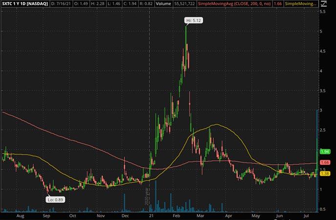 Penny_Stocks_to_Watch_China SXT Pharmaceuticals Inc. (SXTC Stock Chart)