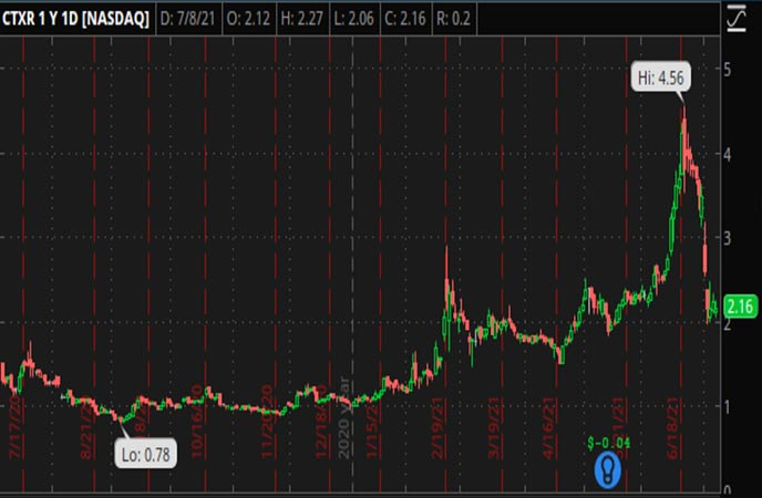 Penny_Stocks_to_Watch_Citius_Pharmaceuticals_Inc_CTXR_Stock_Chart