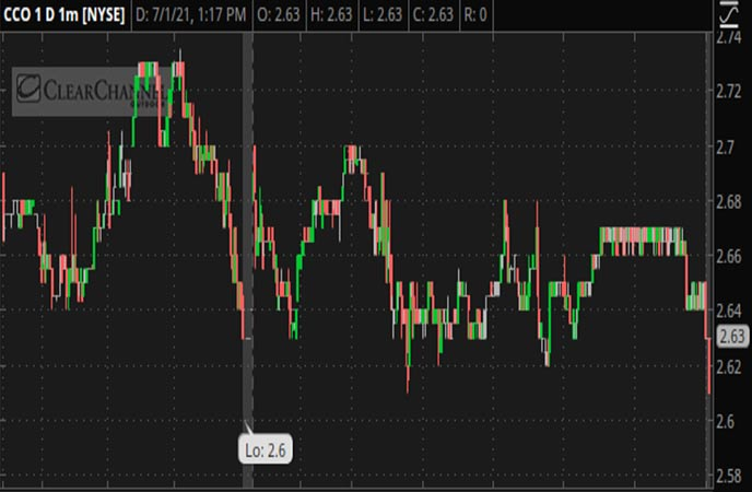 Penny_Stocks_to_Watch_Clear_Channel_Outdoor_Holdings_Inc_CCO_Stock