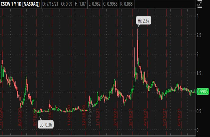 Penny_Stocks_to_Watch_Color_Star_Technology_Co_Ltd_CSCW_Stock_Chart