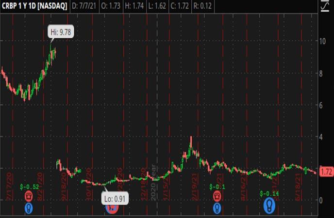 Penny_Stocks_to_Watch_Corbus_Pharmaceuticals_Holdings_Inc_CRBP_Stock