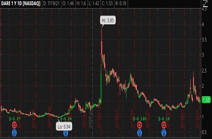 Penny_Stocks_to_Watch_Dare_Bioscience_Inc_DARE_Stock_Chart