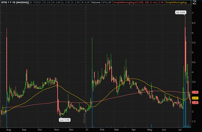 Penny_Stocks_to_Watch_Datasea Inc. (DTSS Stock Chart)