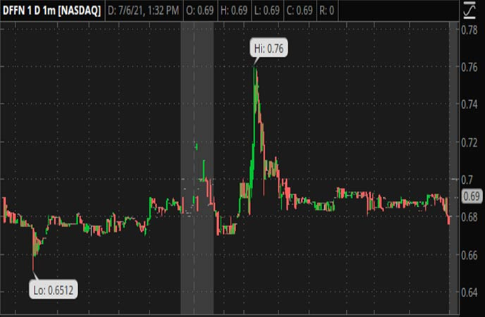 Penny_Stocks_to_Watch_Diffusion_Pharmaceuticals_Inc_DFFN_Stock_Chart