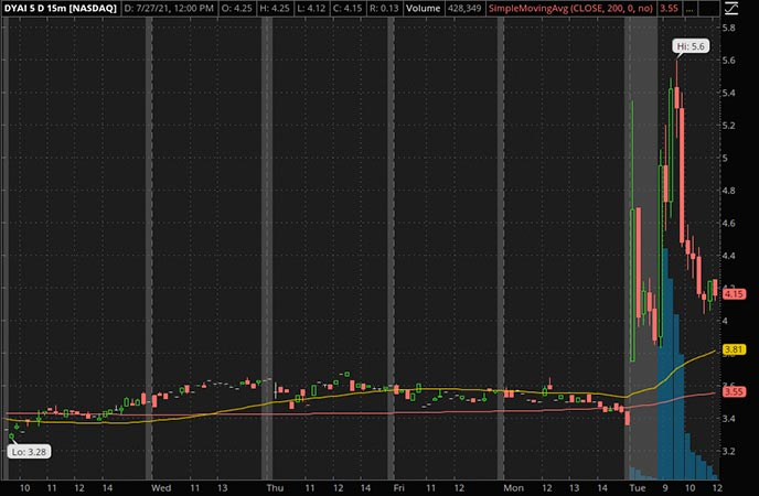 Penny_Stocks_to_Watch_Dyadic International Inc. (DYAI Stock Chart)