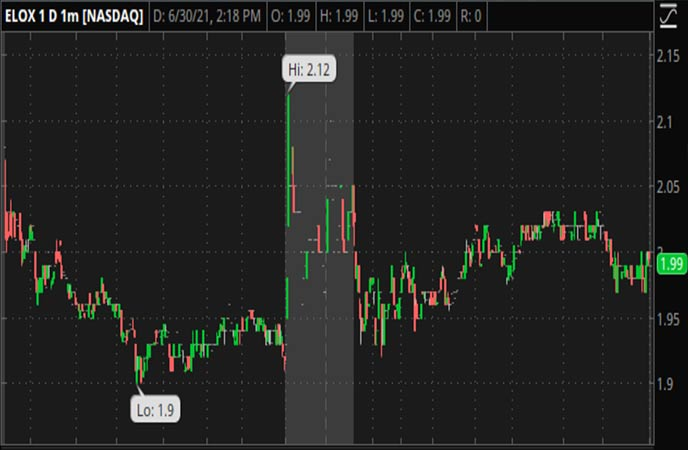 Penny_Stocks_to_Watch_Eloxx_Pharmaceuticals_Inc_ELOX_Stock_Chart