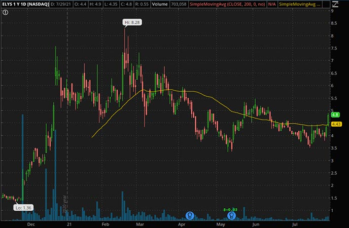 Penny_Stocks_to_Watch_Elys Game Technology Corp. (ELYS Stock Chart)